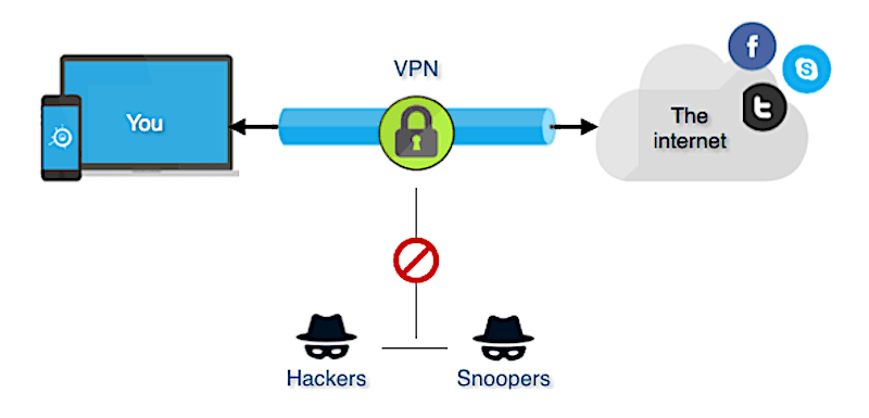 This is how a VPN connection works